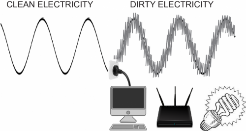 Dirty-Electricity-chart-1024x547.png