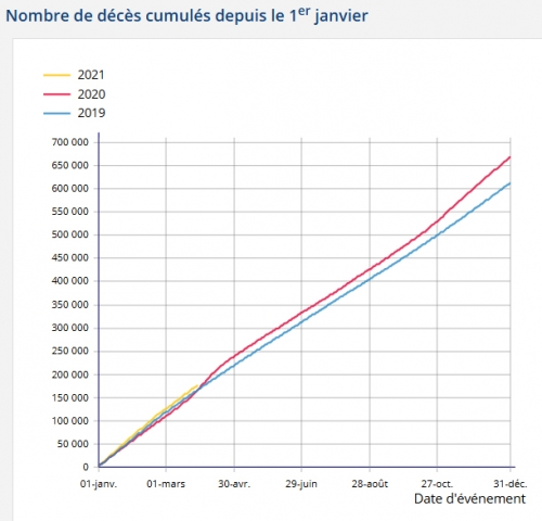 décès cumulés France.jpg